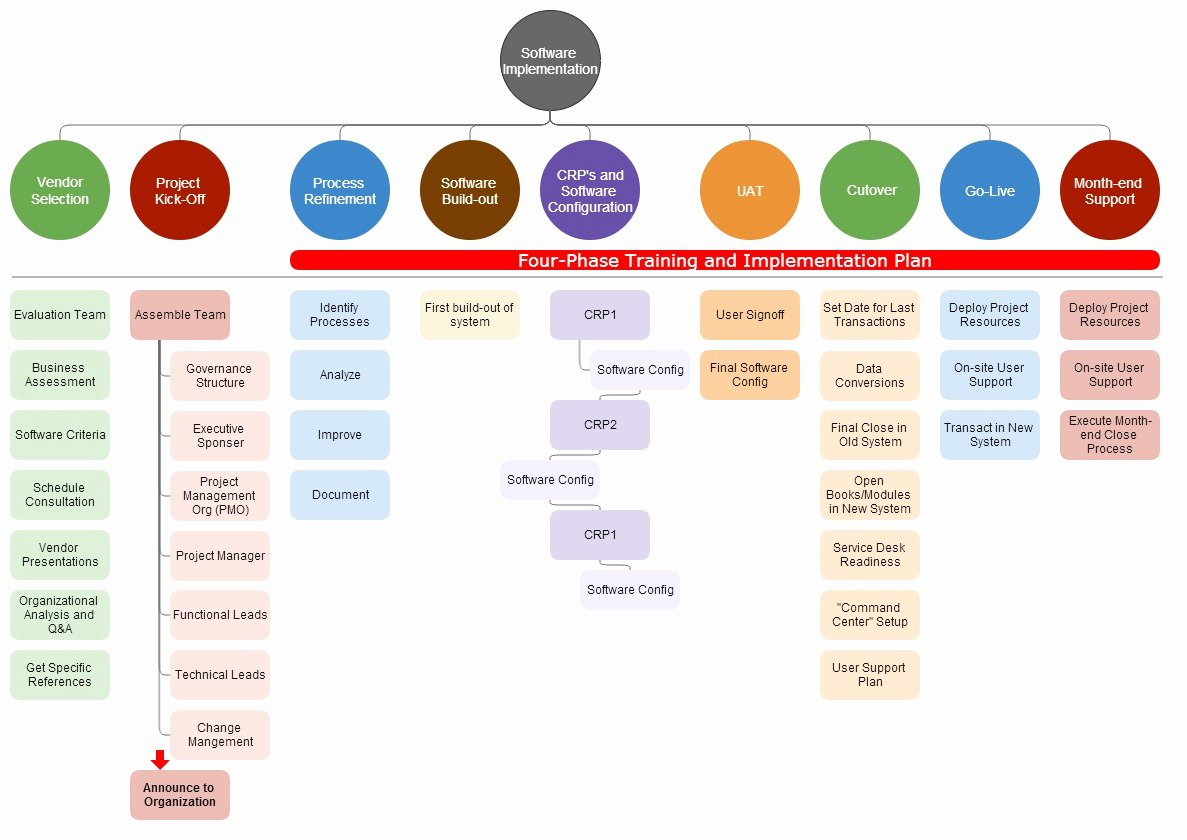 Software Implementation Plan Template Awesome 10 Steps Your software Implementation Should Have