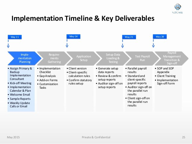Software Implementation Plan Template Best Of Payroll Outsourcing Implementation