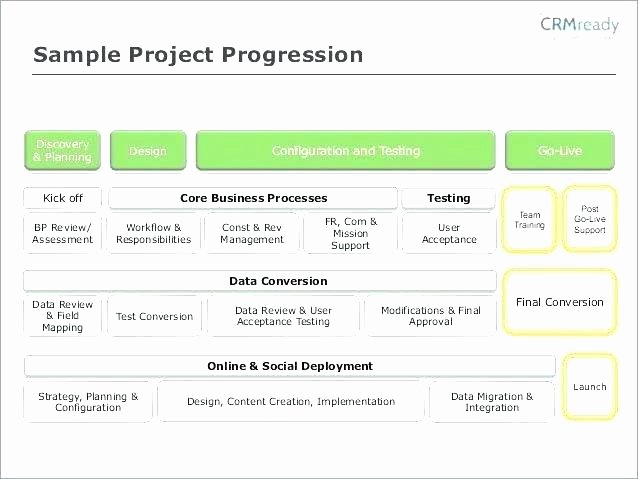 Software Implementation Plan Template Excel Luxury Sap Implementation Project Plan Template In Excel Sample