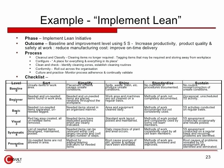 Software Implementation Plan Template Fresh Implementation Plans Examples Lean Transformation A