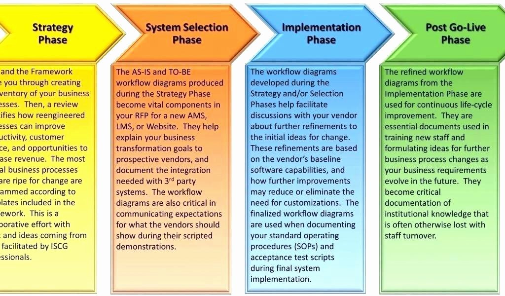 Software Implementation Plan Template New software Deployment Plan Template System Deployment Plan