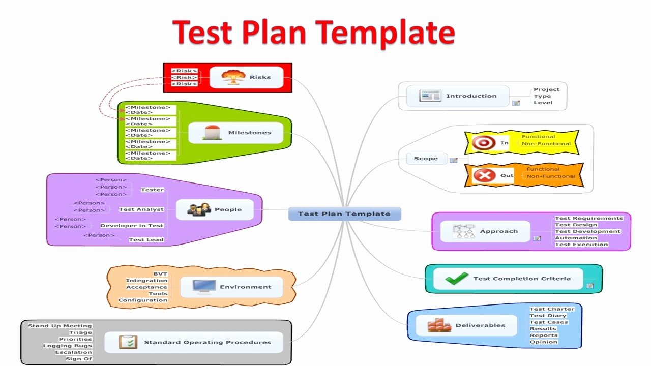Software Test Plan Template Fresh software Test Plan Templates software Testing