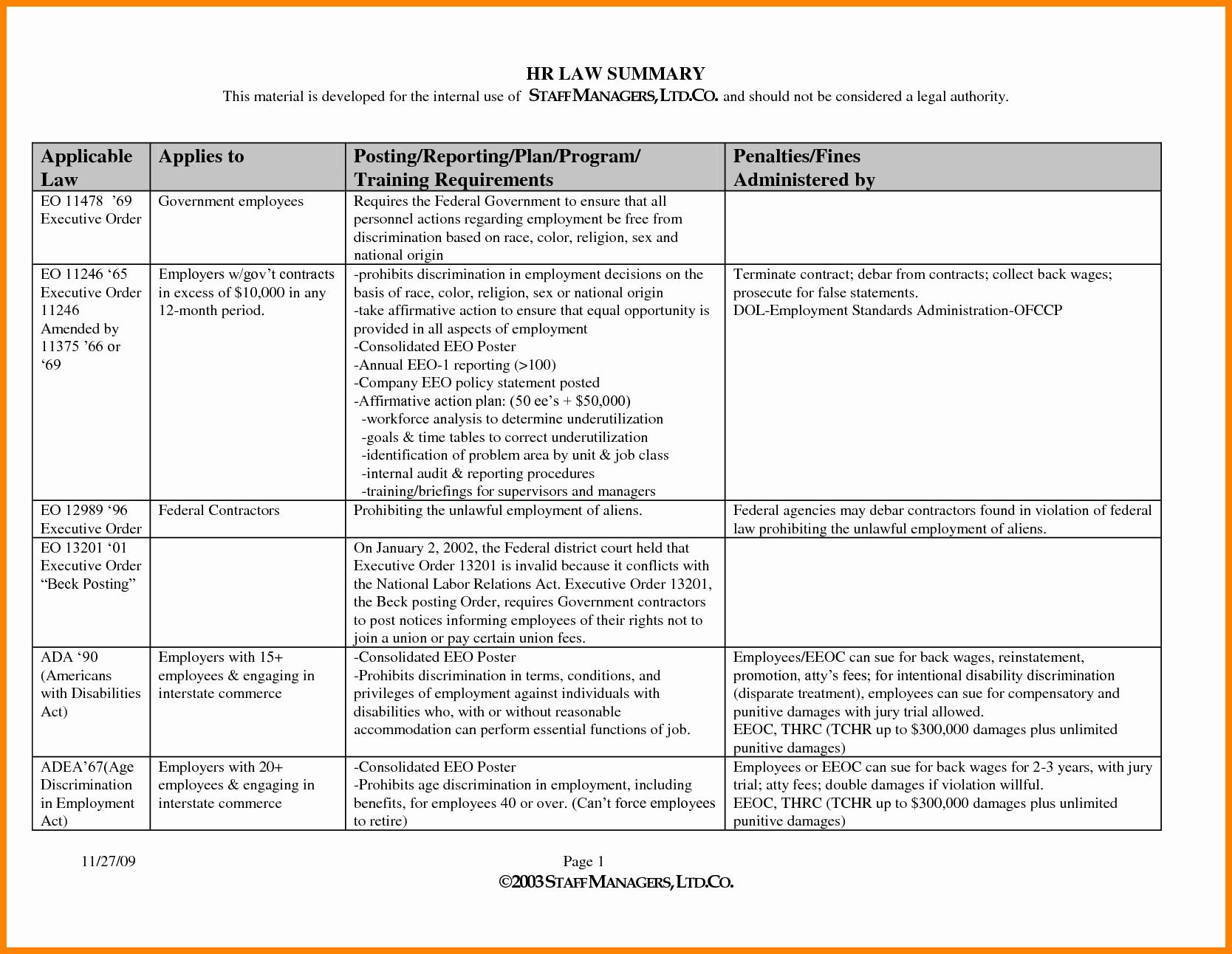 Staff Training Plan Template Beautiful 4 Employee Development Plan