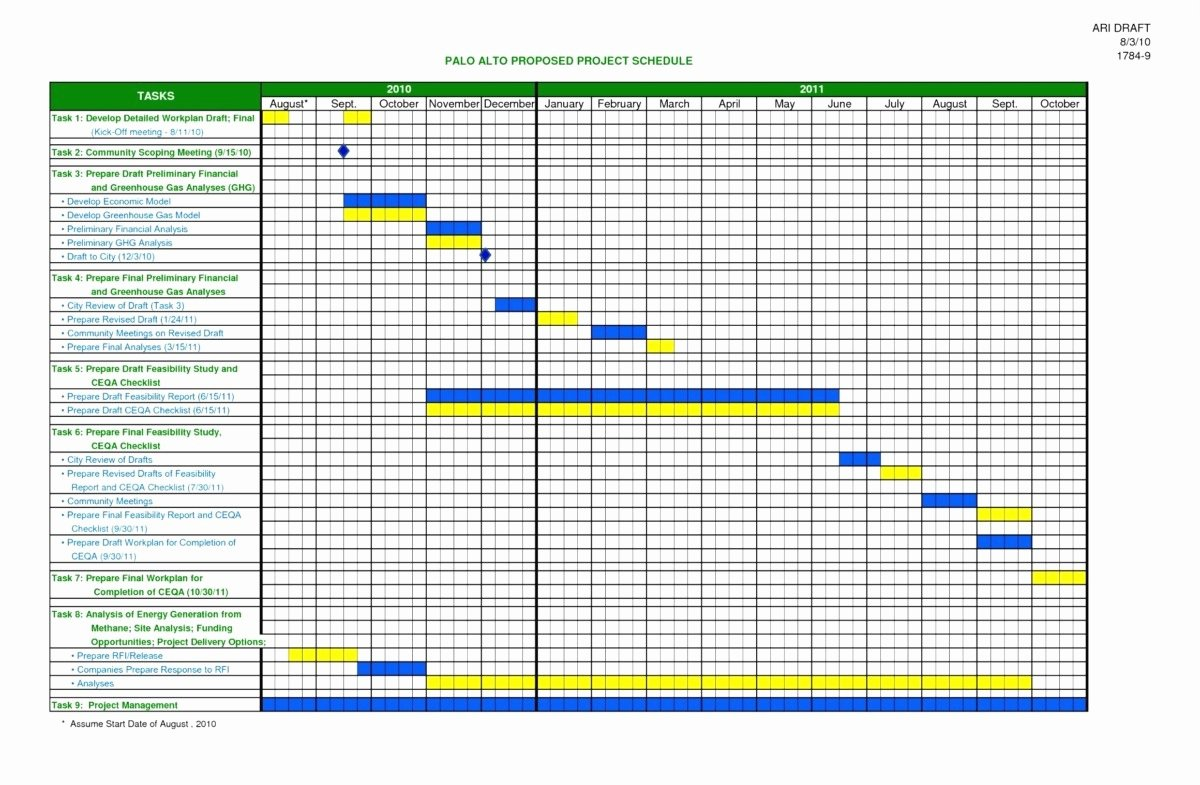 Staffing Plan Template Excel Elegant Staffing Plan Template Excel New 19 Enliven Vacation