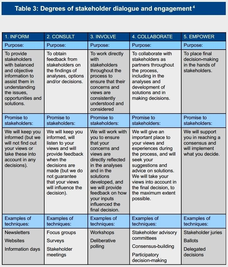 Stakeholders Management Plan Template Elegant 33 Best Stakeholder Analysis Templates Images On Pinterest