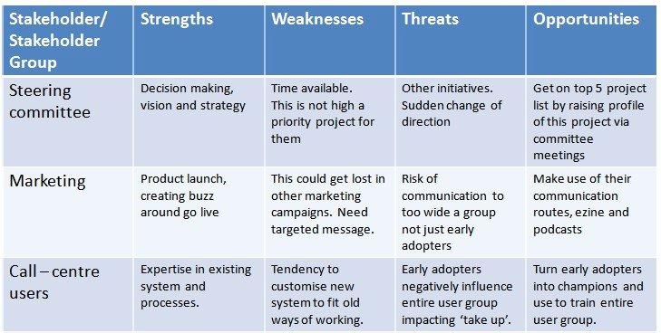 Stakeholders Management Plan Template Elegant Stakeholder Swot