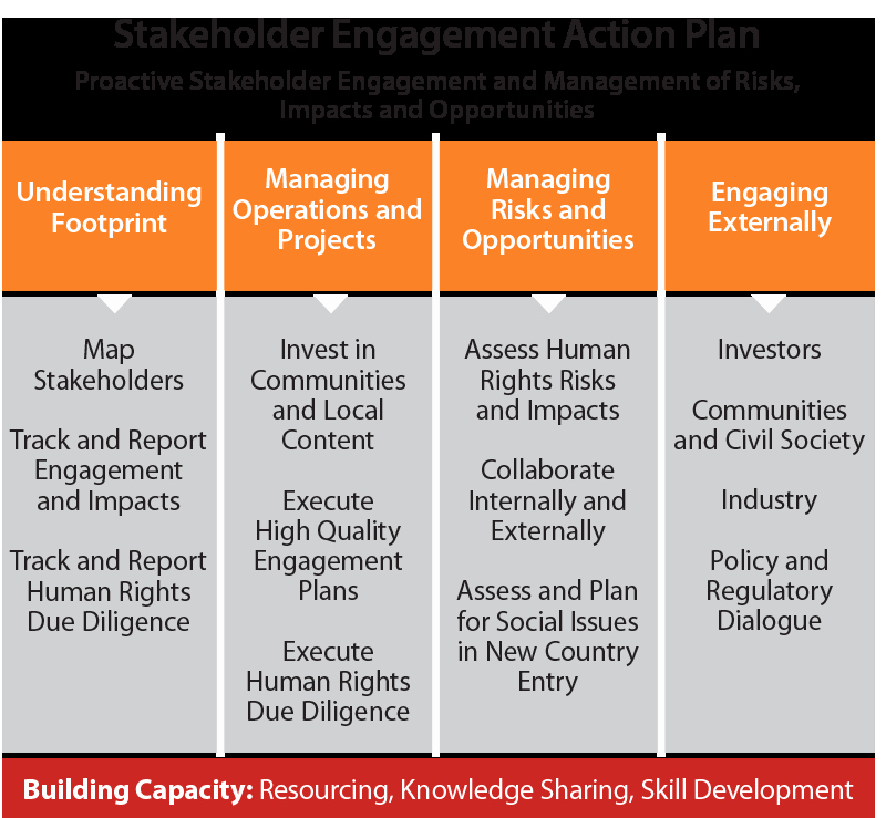 Stakeholders Management Plan Template Luxury Stakeholder Engagement Action Plan