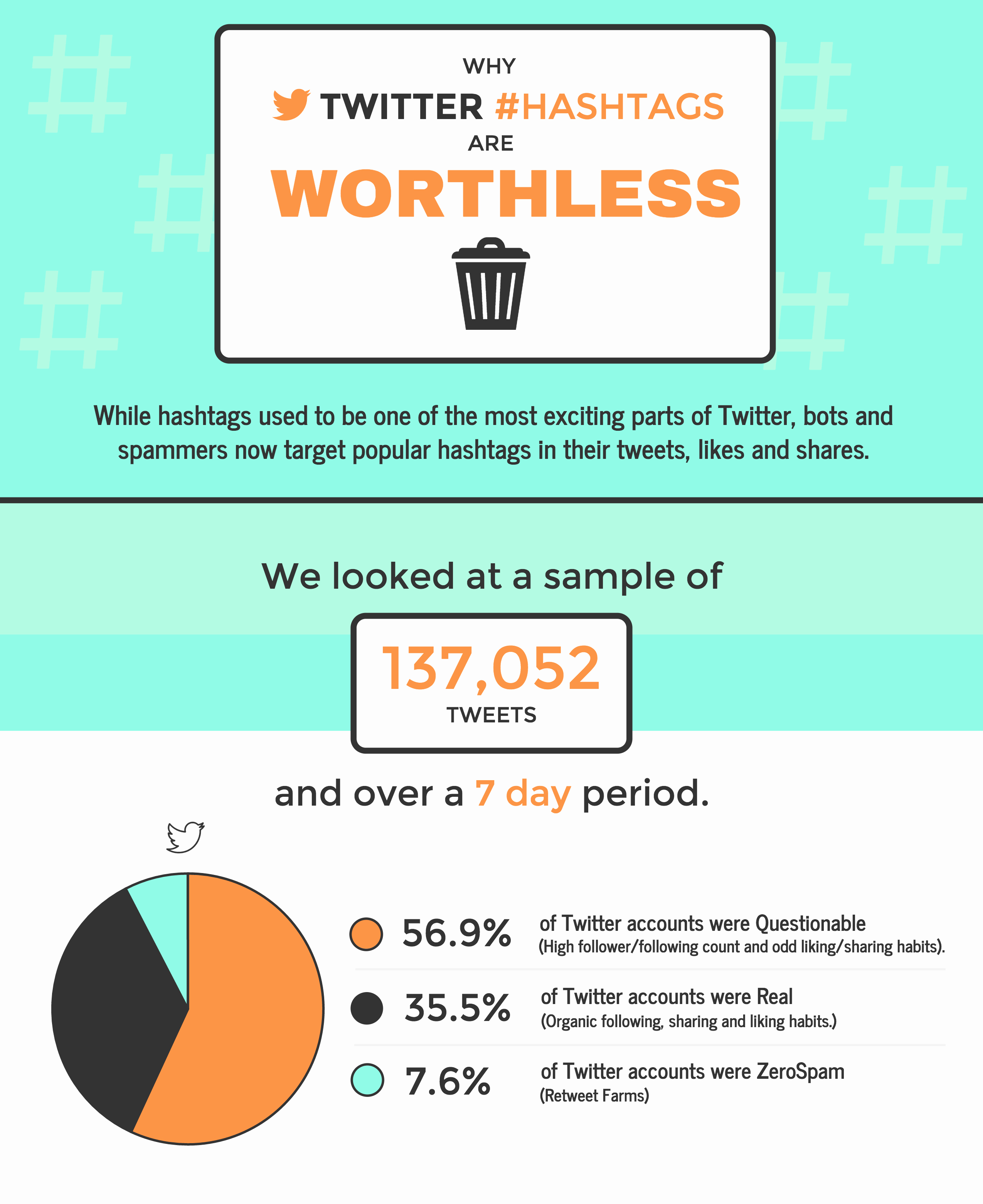 Statistical Analysis Plan Template Inspirational the top 9 Infographic Template Types Venngage