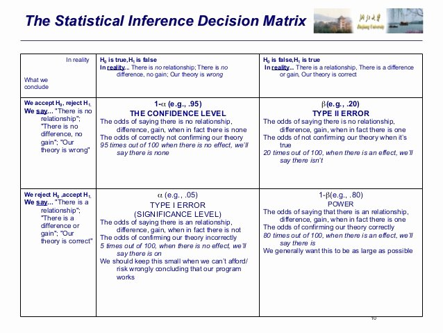 Statistical Analysis Plan Template Lovely Statistical Analysis