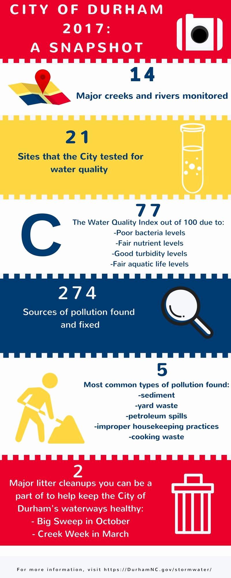 Stormwater Pollution Prevention Plan Template Elegant Stormwater Part 7