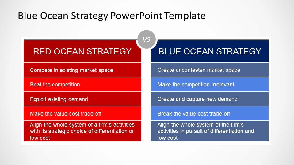 Strat Plan Powerpoint Template Inspirational Blue Ocean Strategy Powerpoint Template Slidemodel