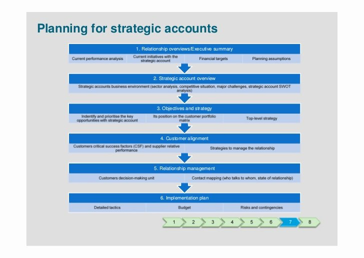 Strategic Account Plan Template Best Of Strategic Account Management Presentation