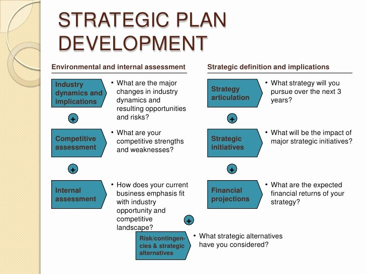 Strategic Business Plan Template Fresh Developing A Strategic Business Plan