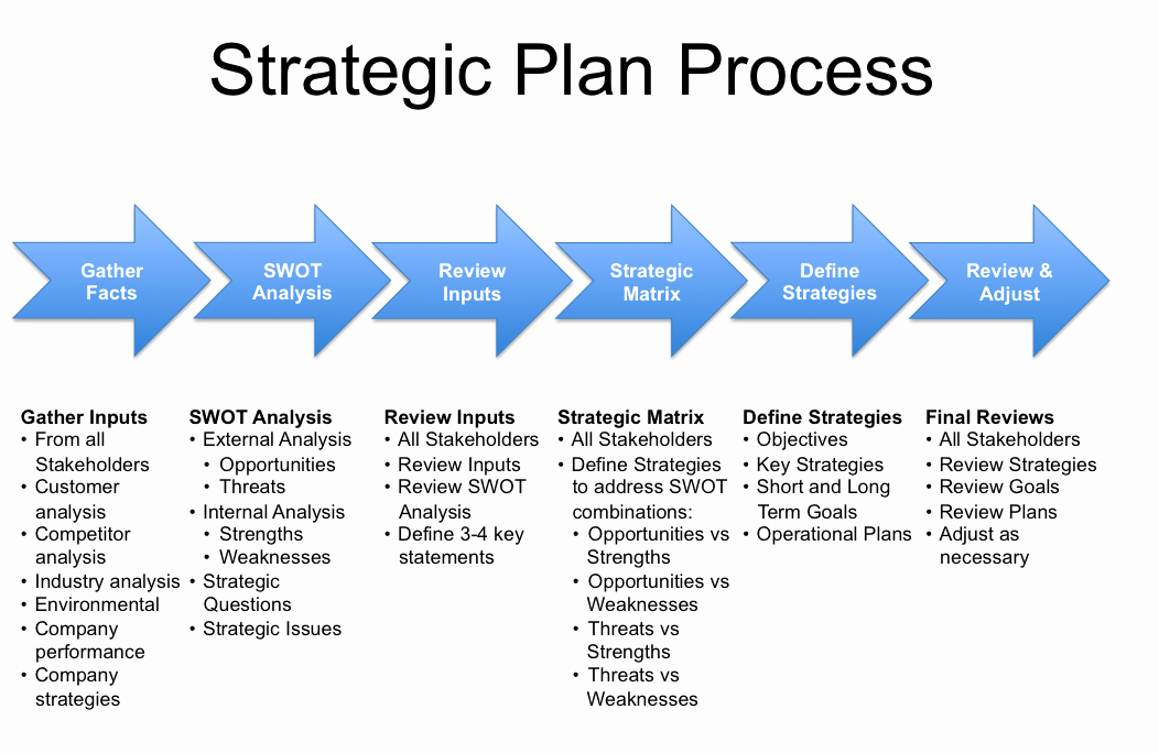 Strategic Business Plan Template Unique Strategy Plan Template