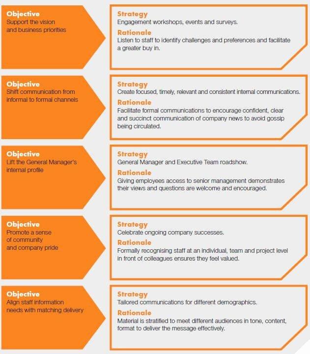 Strategic Communication Plan Template Beautiful How to Create An Internal Munication Strategy
