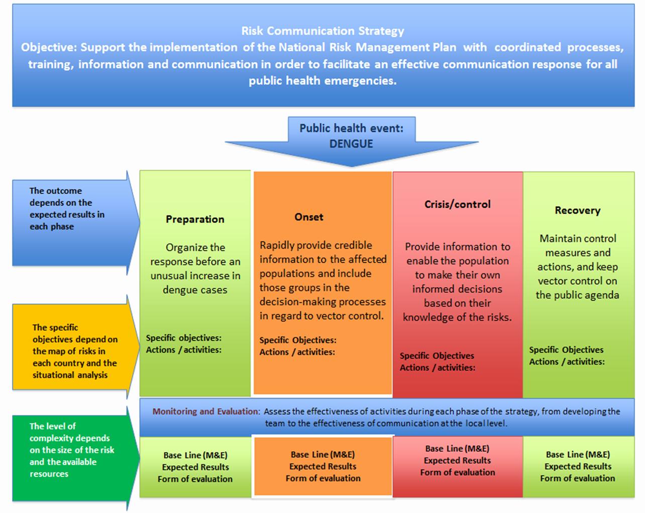 Strategic Communication Plan Template Elegant Marketing Plan Template Google Search