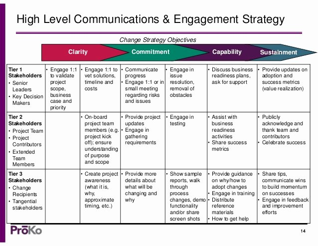 Strategic Communication Plan Template Inspirational A Munication Strategy Template Change Management tools