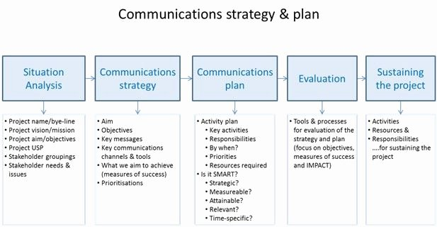 Strategic Communication Plan Template Inspirational Jisc Sustaining and Embedding Innovations Munications