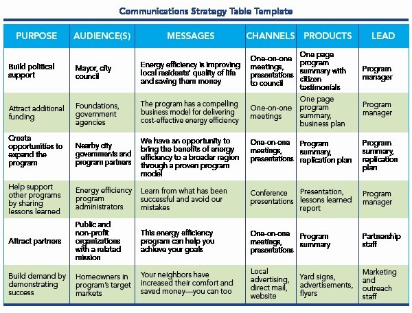 Strategic Communication Plan Template Luxury ️ Business Munication Plan Template Munication Plan