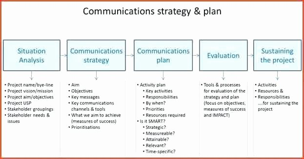 Strategic Communications Plan Template Lovely Munication Strategy Template