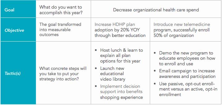 Strategic Enrollment Management Plan Template Inspirational 4 Steps to Plan the Perfect Open Enrollment