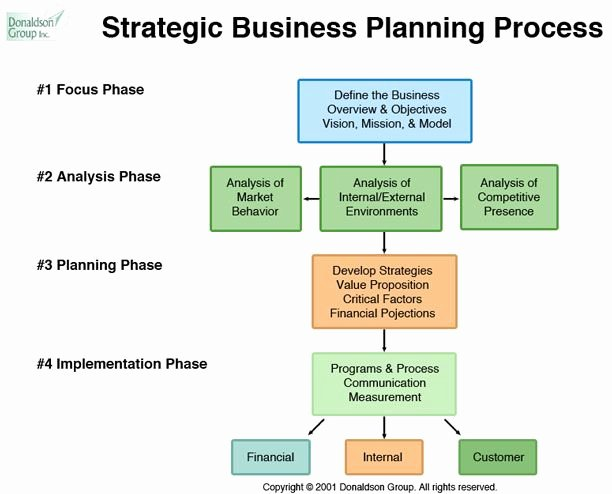 Strategic Plan Outline Template Best Of Stategic Planning Process Stages Define Mission and