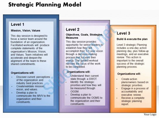 Strategic Plan Powerpoint Template Best Of Strategy Planning Model Powerpoint Presentation Slide