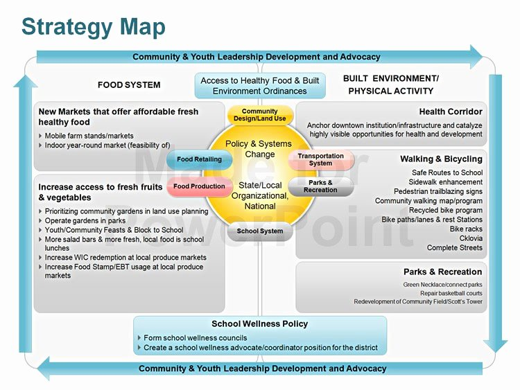 Strategic Plan Powerpoint Template Luxury Strategy Map Editable Powerpoint Template