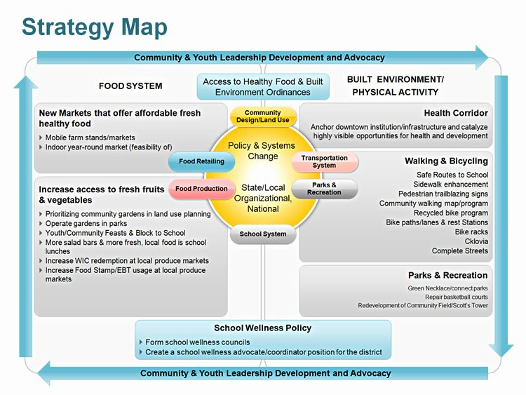 strategy map editable ppt
