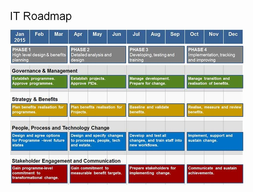 Strategic Plan Ppt Template Unique Plete It Roadmap Template 1 Year Strategy