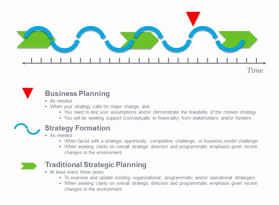 Strategic Plan Template for Nonprofits Elegant La Piana Consulting Insights for the Sector Insights
