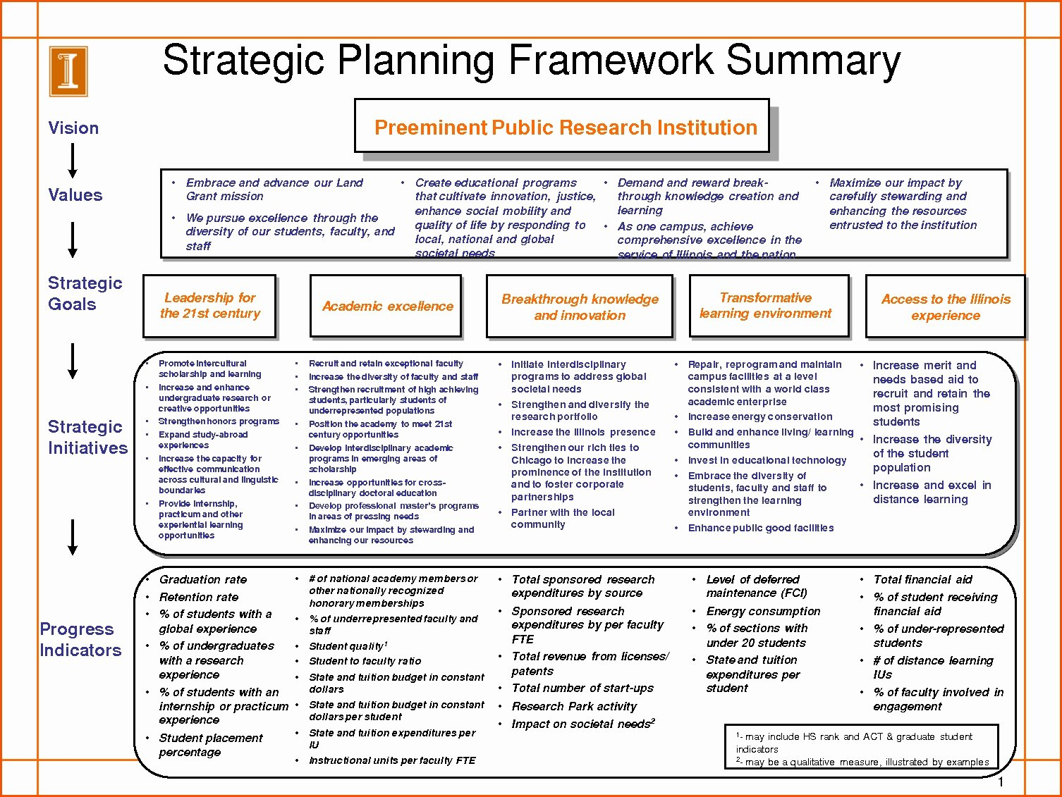 Strategic Plan Template for Nonprofits Inspirational Strategic Planning Template