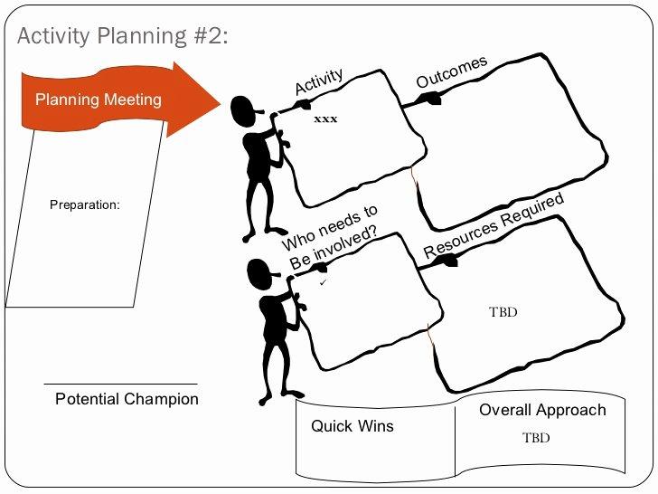 Strategic Plan Template for Nonprofits New Non Profit Strategic Planning Session Template