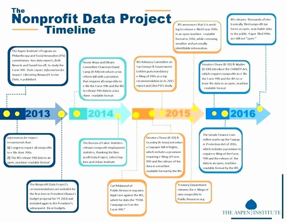 Strategic Plan Template for Nonprofits Unique Sample Non Profit Strategic Plan