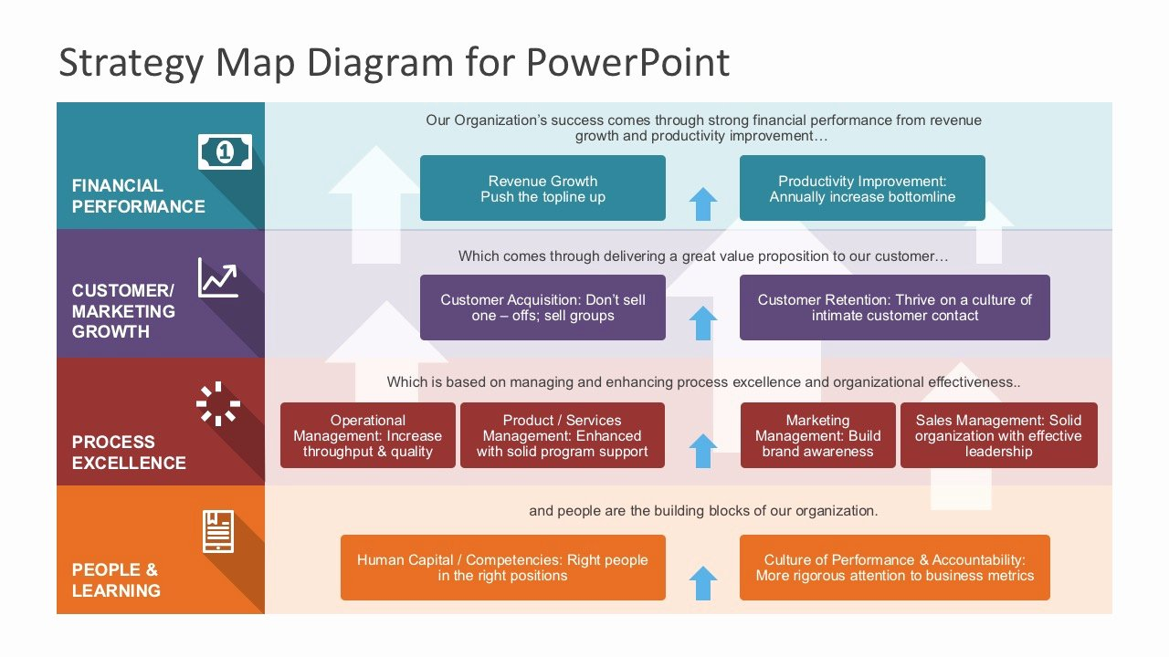 Strategic Plan Template Free Elegant Strategy Map Powerpoint Diagram