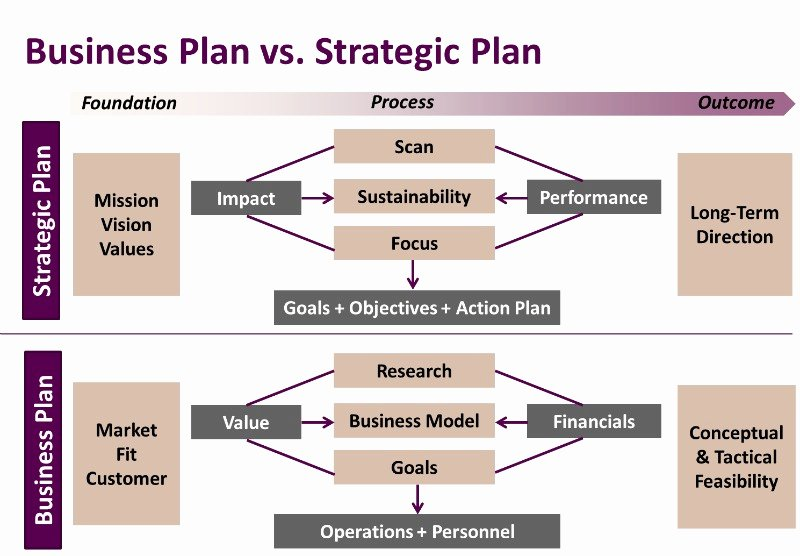 Strategic Plan Template Nonprofit Fresh Business Plan Consultants In Centurion