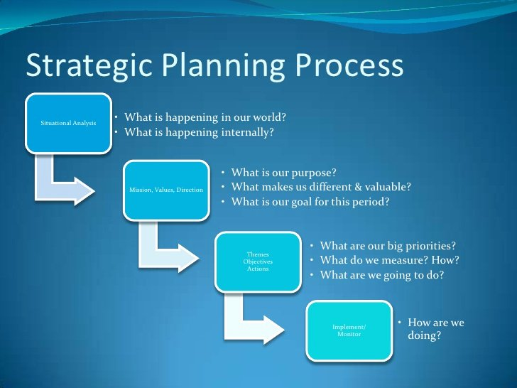Strategic Plan Template Nonprofit Fresh Non Profit Strategic Planning May 22 2012