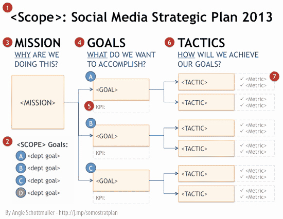 Strategic Plan Template Nonprofit Luxury social Media Strategie