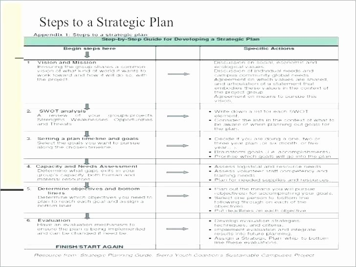 Strategic Plan Template Nonprofit Luxury Three Year Strategic Plan Template