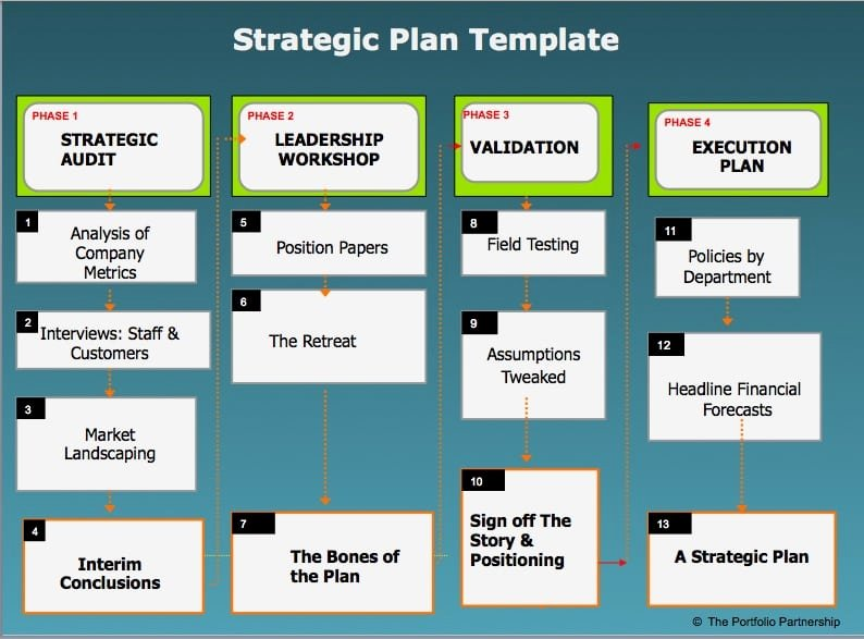 Strategic Plan Template Word Best Of 6 Strategic Plan Templates Word Excel Pdf Templates