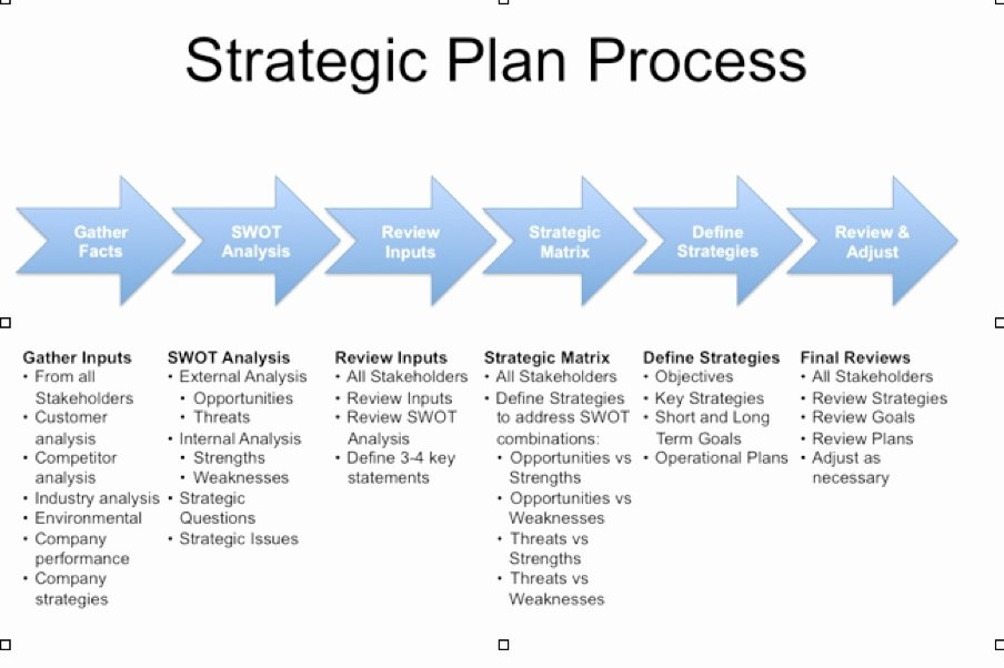 Strategic Plan Template Word Unique Strategic Planning Template