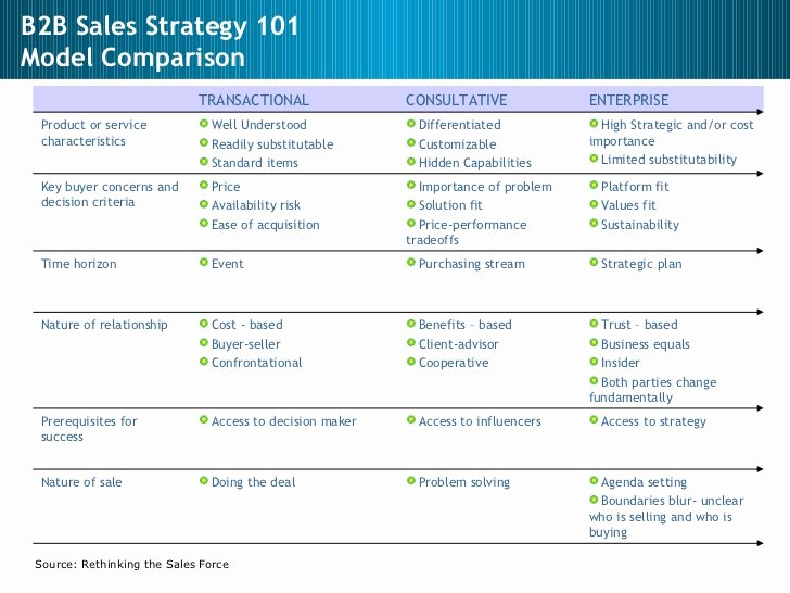 Strategic Sales Plan Template Fresh Sales Sales Management Sales Strategy