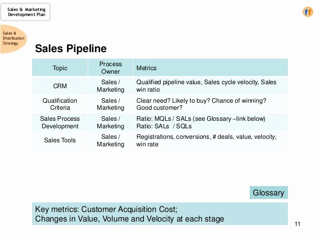 Strategic Sales Plan Template New Sales & Marketing Development Plan A Template for the Cro