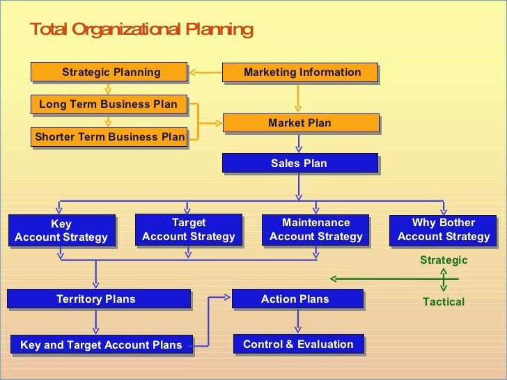 Strategic Sales Plan Template New Sales Strategy Template Powerpoint Playitaway