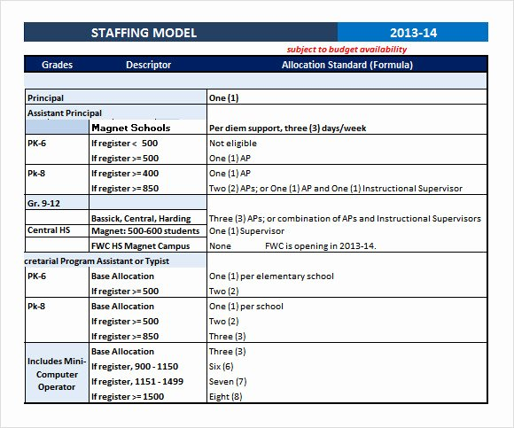 Strategic Staffing Plan Template Inspirational 7 Staffing Model Samples