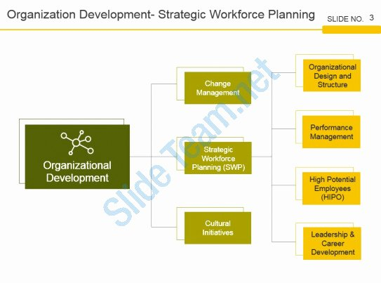 Strategic Workforce Plan Template Elegant Strategic Workforce Planning Framework Powerpoint