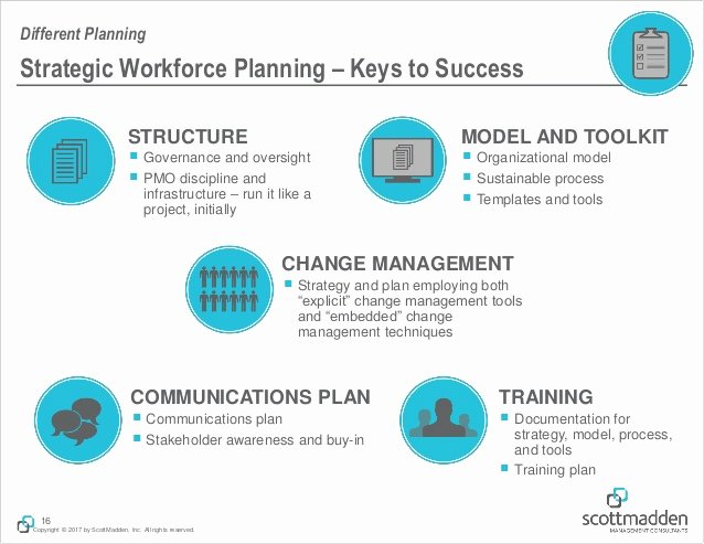 Strategic Workforce Plan Template New Strategic Workforce Planning the top Questions On Your Mind