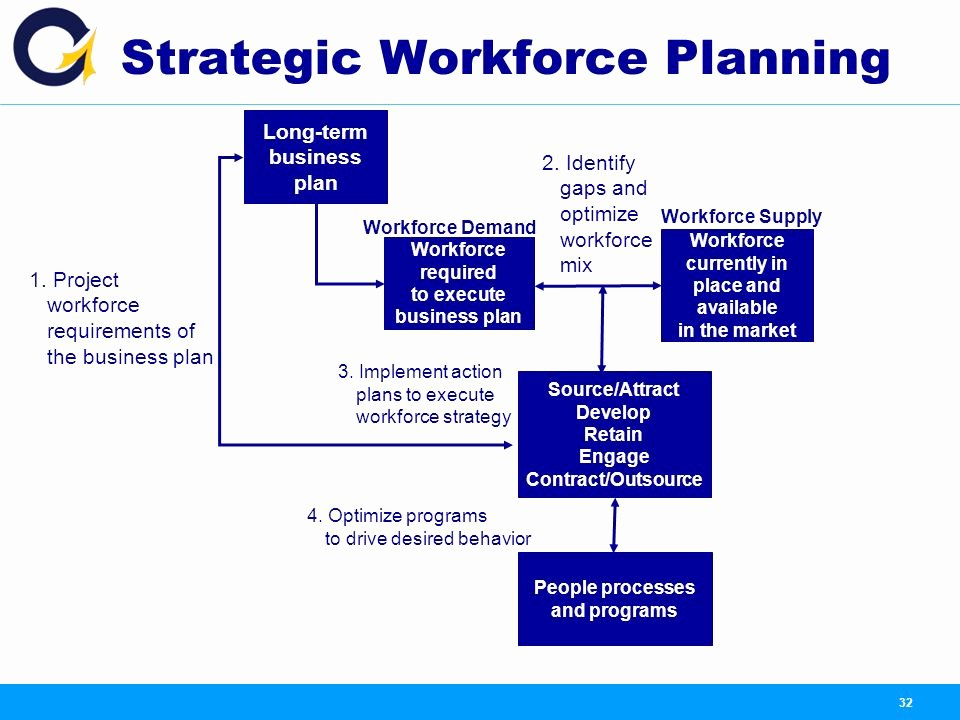 Strategic Workforce Plan Template Unique Content Introduction What is Od why Od What are the