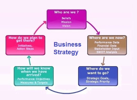 Strategy Business Plan Template Best Of Business Strategy Examples