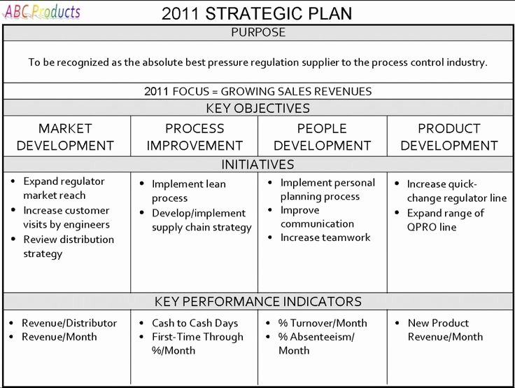 Strategy Business Plan Template Best Of E Page Strategic Plan Strategic Planning for Your